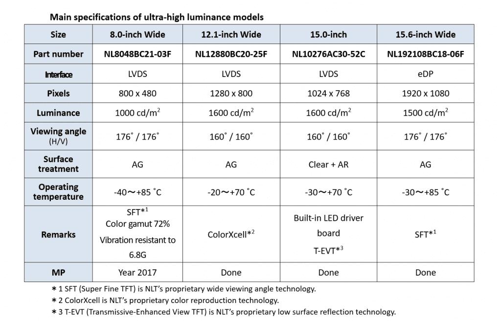 DEVELOPMENT OF NEW LCD MODULES WITH ULTRA-HIGH LUMINANCE