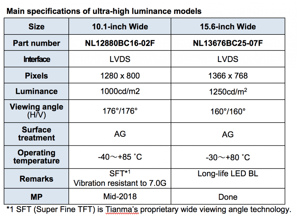 DEVELOPMENT OF NEW LCD MODULES WITH ULTRA-HIGH LUMINANCE